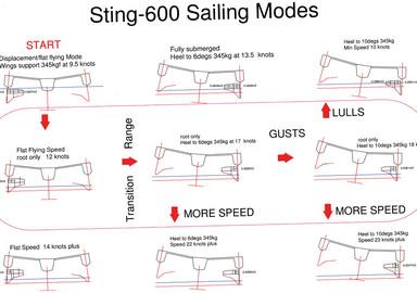 Sting 600FT & ST